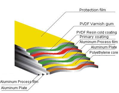 Aluminum Composite Panel Product Introduction Changzhou